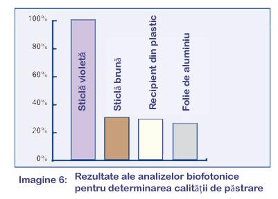 Argint coloidal antibiotic natural Sticla Violet 7